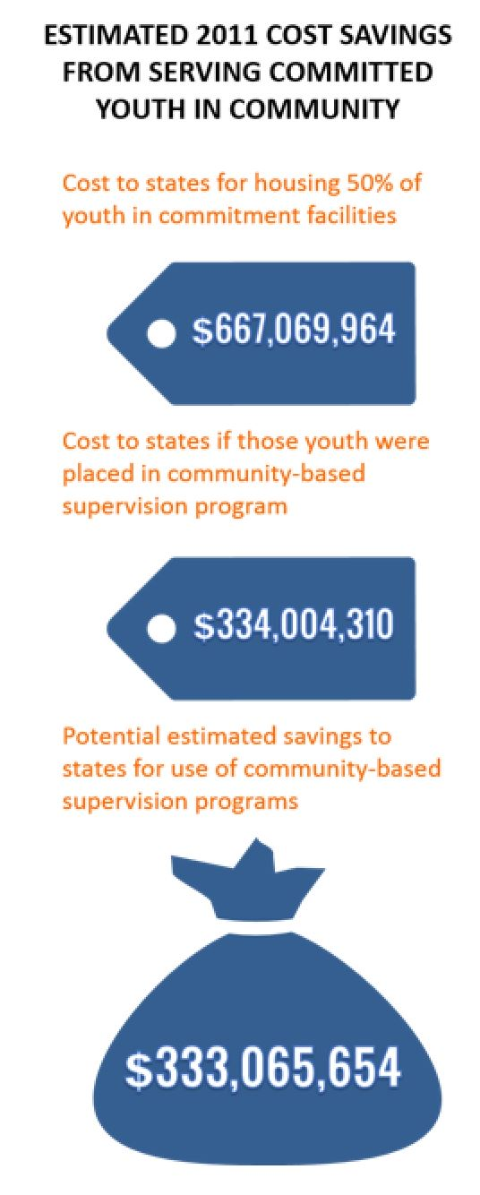 cost-savings-alternatives-to-juvenile-incarceration